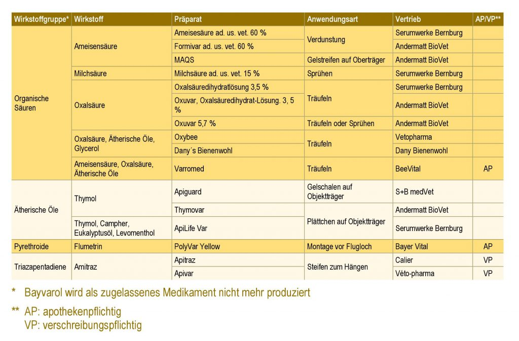 Liste aller zugelassenen Varroazide (Stand: Januar 2019)
