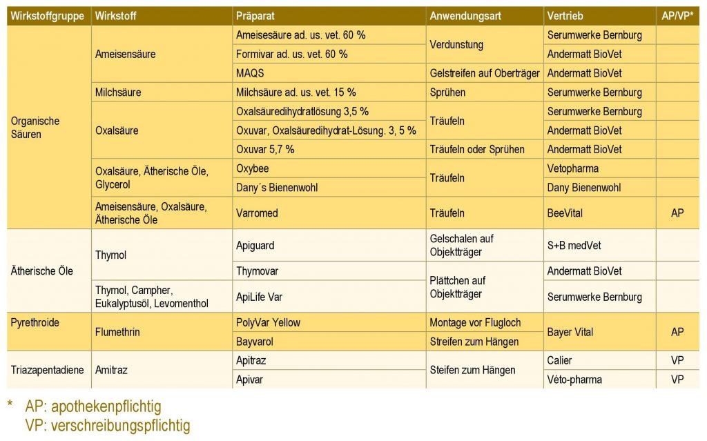 Liste aller zugelassenen Varroazide (Stand: Oktober 2019)